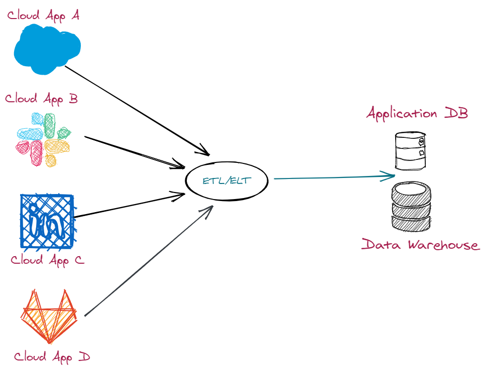 Data Integration The Definitive Guide 3.png