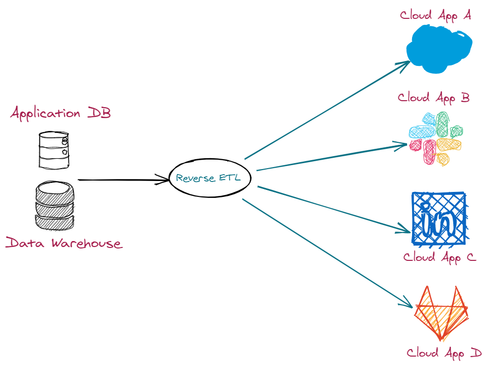 Data Integration The Definitive Guide 4.png