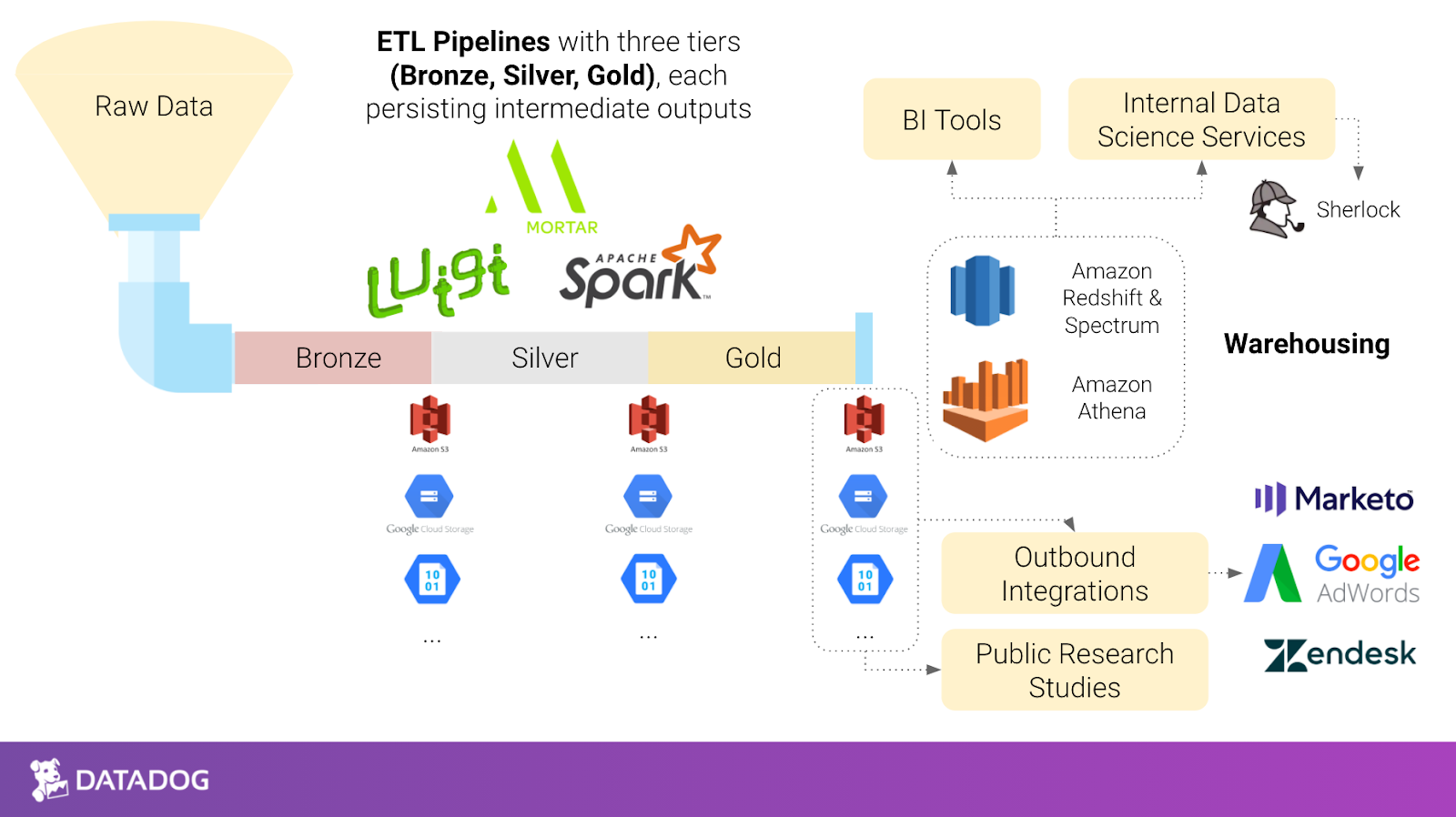 How Datadog operationalizes their data warehouse to supercharge their business teams.png