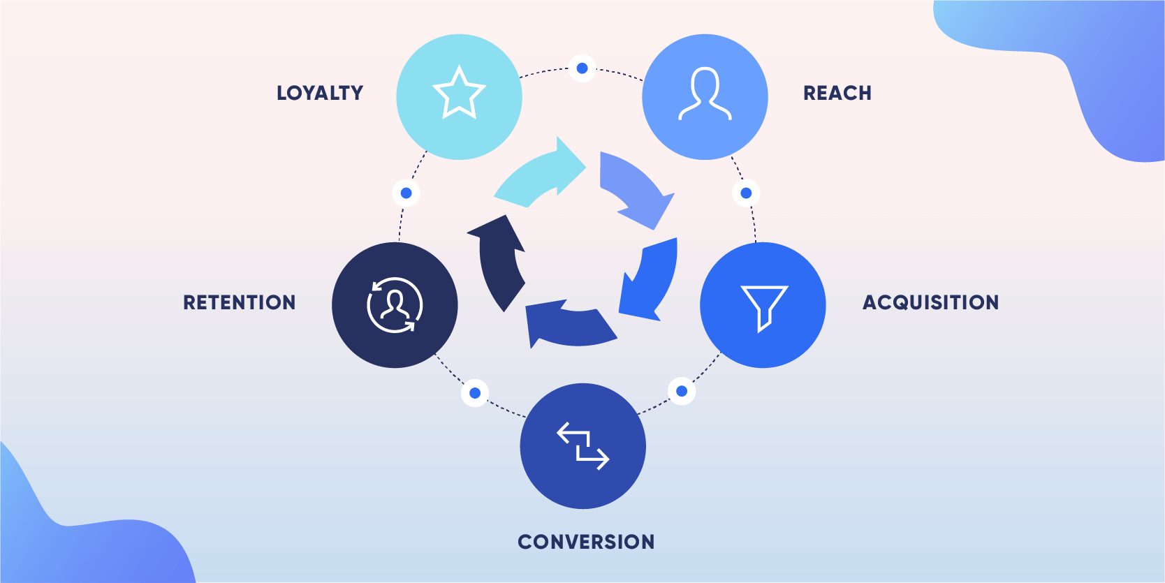 Lifecycle-Marketing_cycle.png