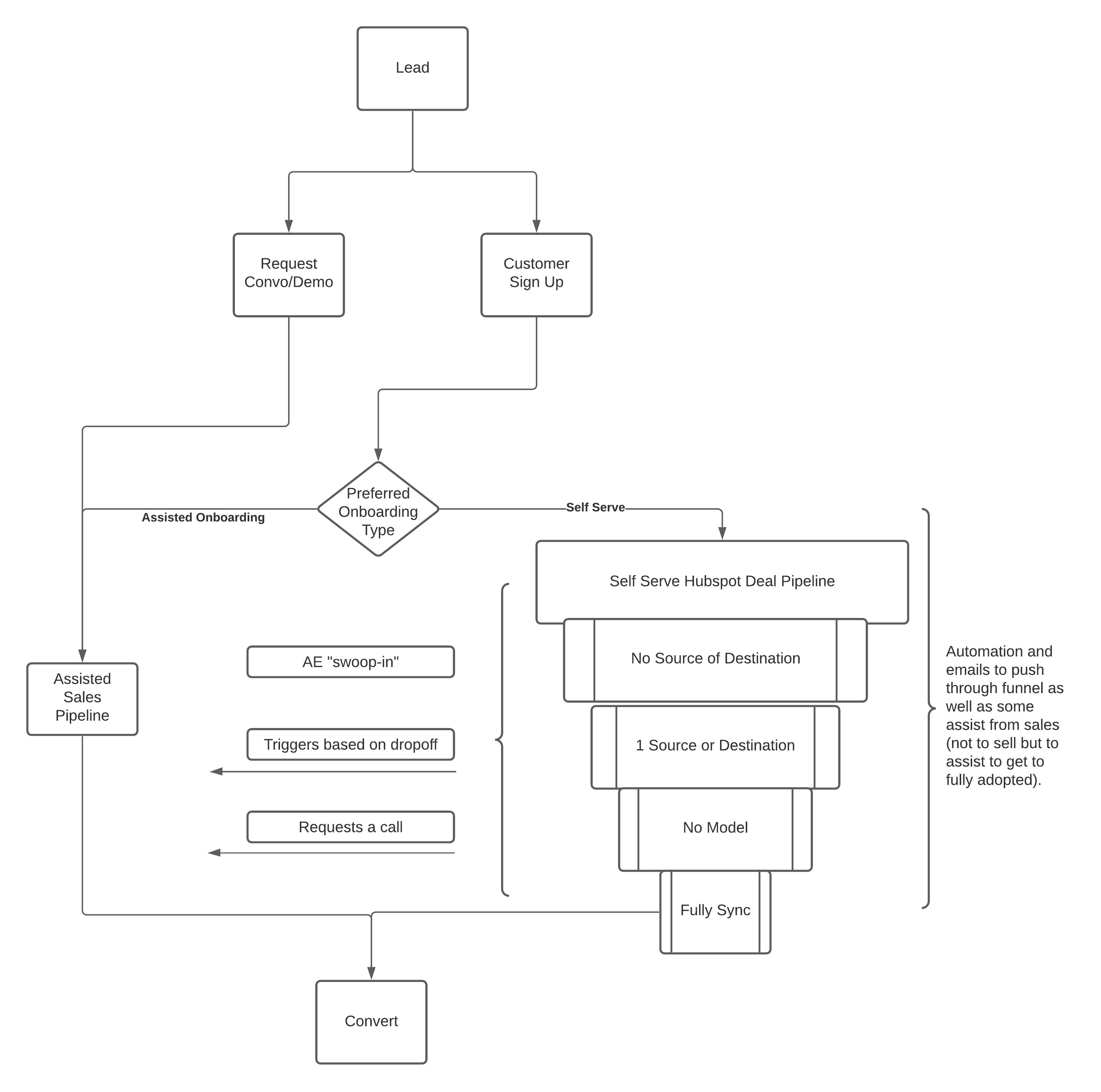 PLG Onboarding Flow - Page 2.png