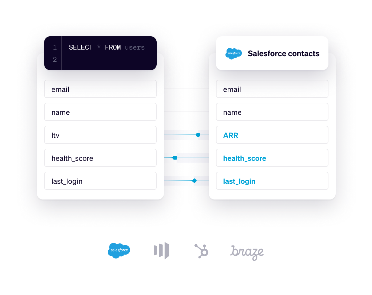 Syncing data to Salesforce with Hightouch